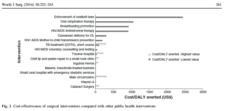 Cost-effectiveness of Surgery in Low- and Middle-income Countries A Systematic Review